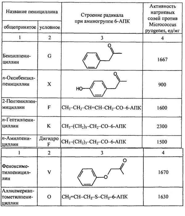 Карбенициллин