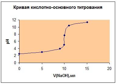 нужно определение хлористого натрия аргентометрическим титрованием по методу мора теромобелье