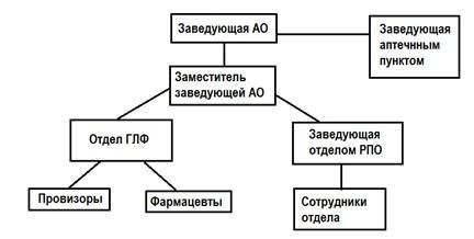 литература для фармацевтов Дневник производственной  Состав и взаимосвязь размещения помещений