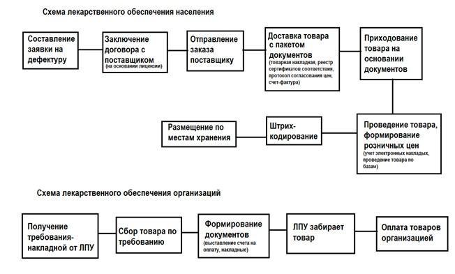 литература для фармацевтов Дневник производственной  Методы формирования ассортиментной политики АО