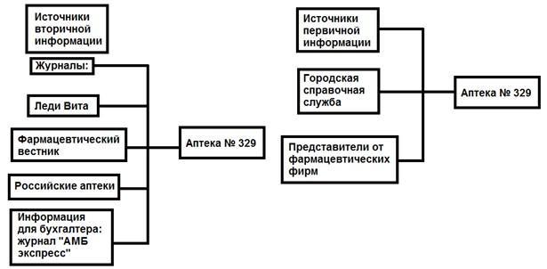 трудовой договор с провизором аптеки образец