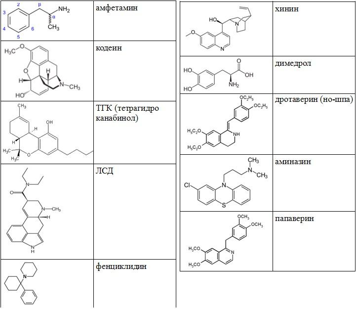 амфетамин, кодеин, ТГК, ЛСД, фенциклидин, хинин, димедрол, аминазин, папаверин