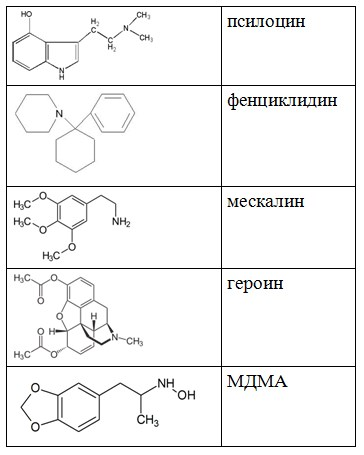 псилоцин, фенциклидин, мескалин, героин, МДМА