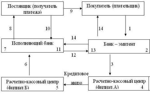 Схема документооборота при аккредитивной форме расчетов