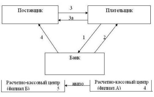 схема расчетов с помощью чеков