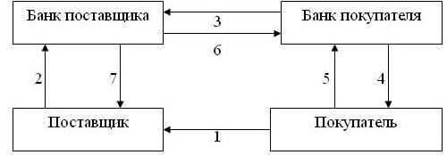 Схема расчетов по инкассо