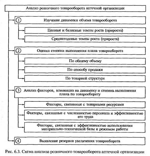 Схема анализа розничного товарооборота
