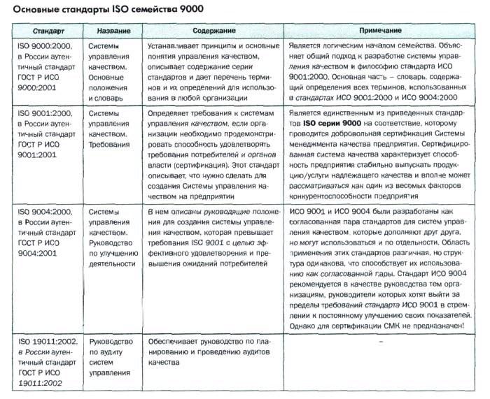 основные стандарты ISO (ИСО) семейства 9000