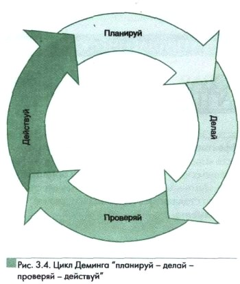 Цикл Деминга