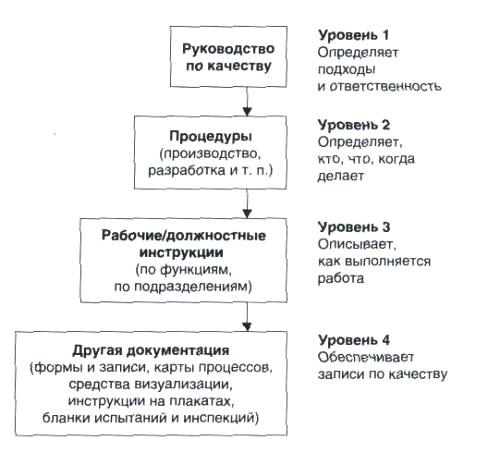 документация для внедрения СМК