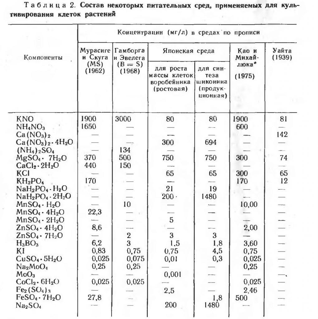 Состав питательных сред, применяемых для культивирования клеток растений
