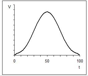 pависимость скорости реакции от температуры