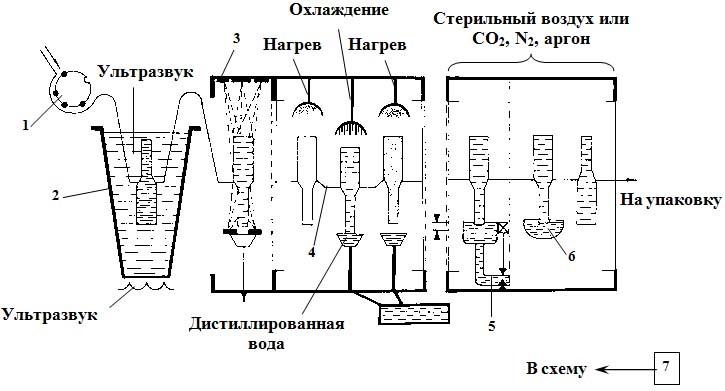 Принципиальная схема ампулирования инъекционных растворов на основе пароконденсационного способа.