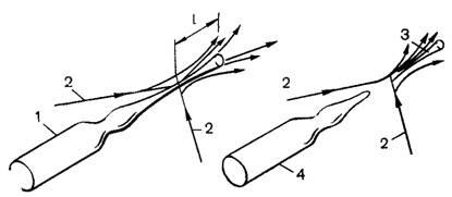 Схема воздействия струй сжатого воздуха на капилляр ампулы при запайке
