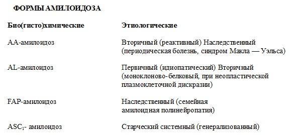 Формы амилоидоза. Стромально-сосудистые дистрофии