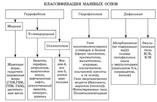 Классификация мазевых основ