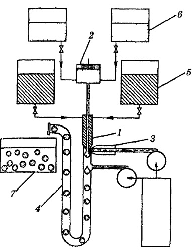 Процесс получения капсулы капельным методом на автомате типа «Mark».
