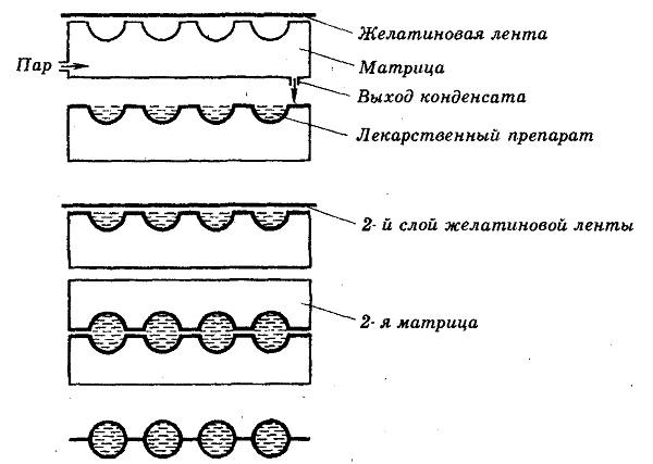 Метод получения капсулы методом прессования.