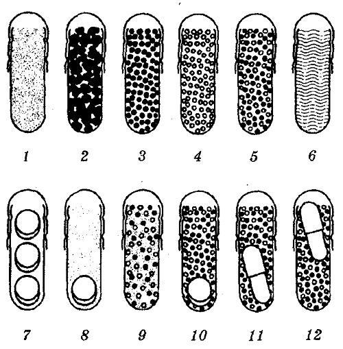 Комбинации наполнителей для твёрдых желатиновых капсул