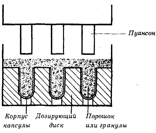Принципиальная схема метода наполнения капсулы вдавливанием