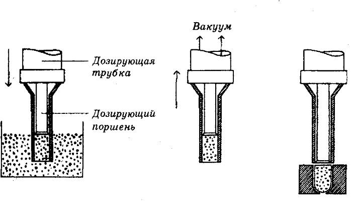 Принципиальная схема метода дозировочных трубок
