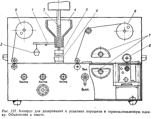 Аппарат для дозирования и упаковки порошков в термосклеивающуюся пленку