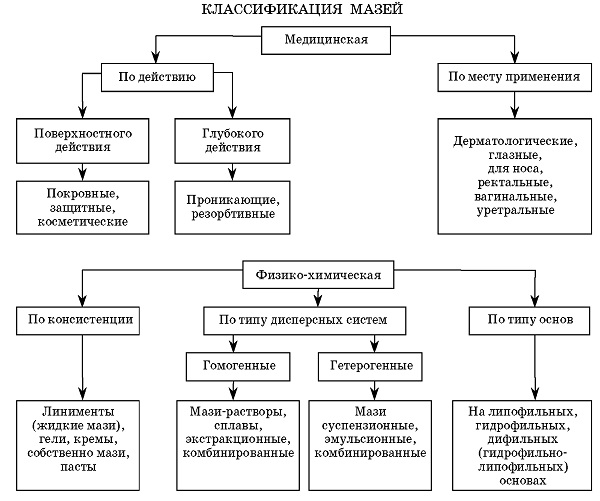классификация мазей. вспомогательные вещества