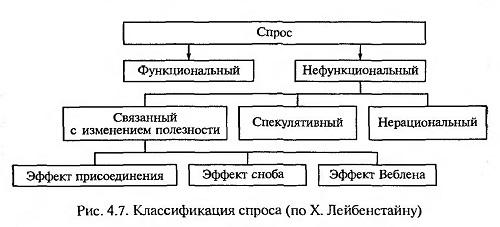 классификация спроса