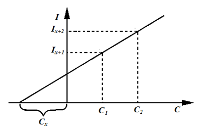 Построение графика методом серии добавок