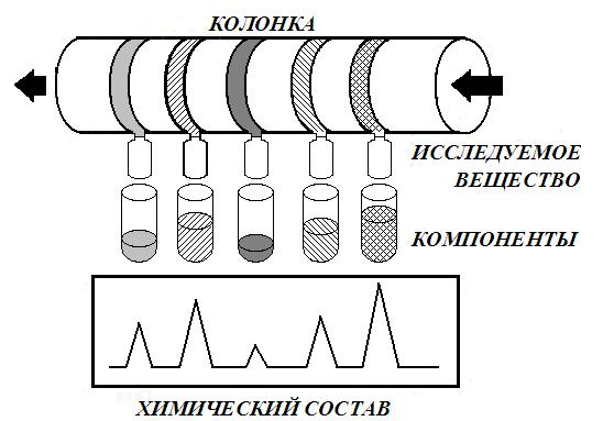Принципиальная схема колоночного хроматографирования
