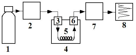 Блок-схема газового хроматографа