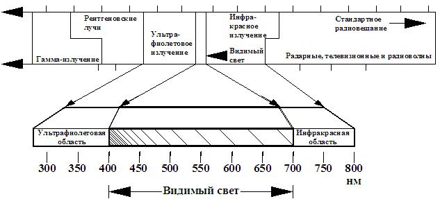 Области спектрального исследования веществ