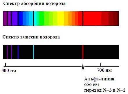 Атомный эмиссионный спектр водорода