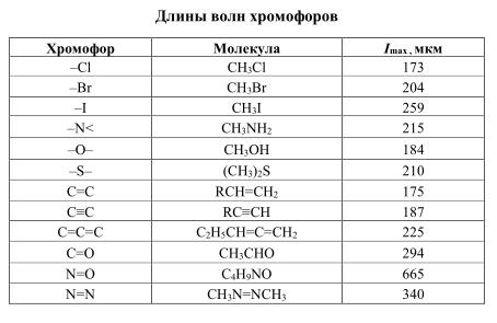 Длины волн хромофоров