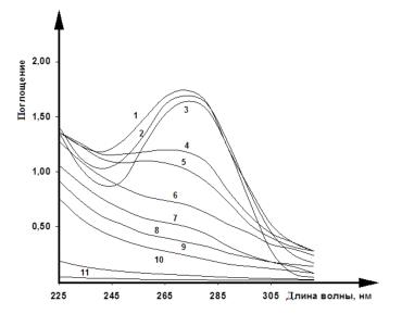 УФ-спектры водного раствора тетрациклина