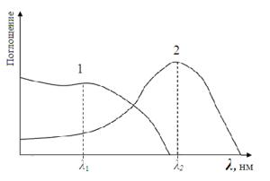 Спектры поглощения компонентов частично накладываются
