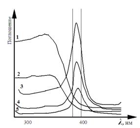 Спектры компонентов фарша и комбинированной котлетной массы