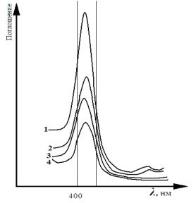 Способ определения количества котлетного мяса в комбинированных белковых продуктах в видимом и ультрафиолетовом диапазонах