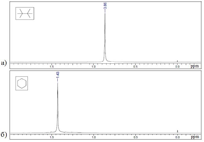 Спектры ЯМР изооктана (а) и циклогексана (б)