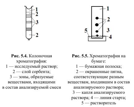 бумажная хроматография, колоночная хроматография