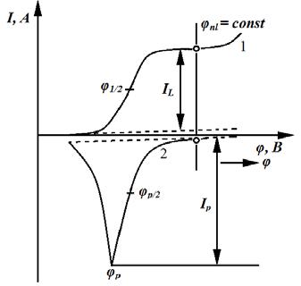 Принцип электрохомического инверсионного определения