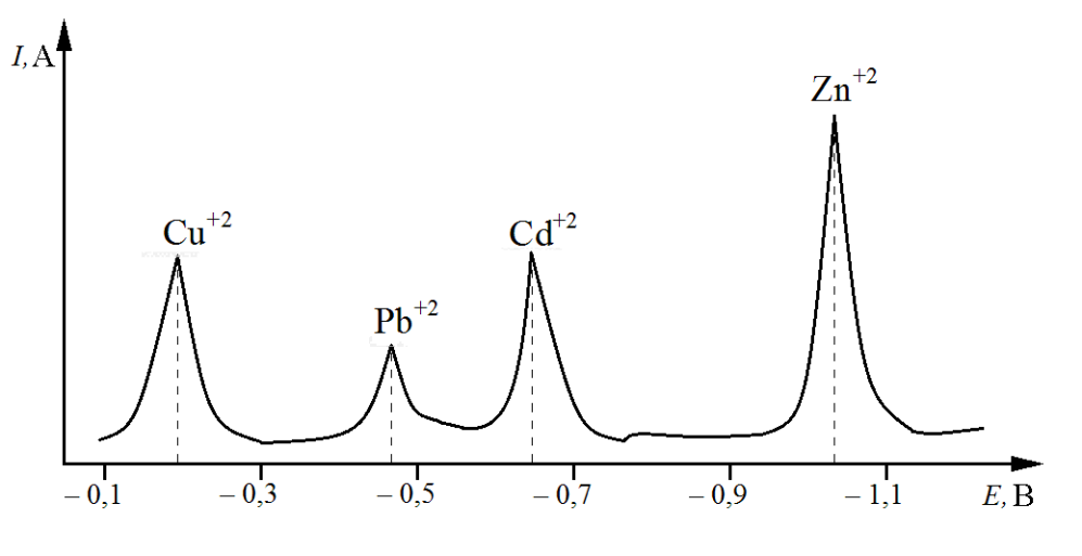 Одновременное определение нескольких ионов металлов методом инверсионной вольтамперометрии