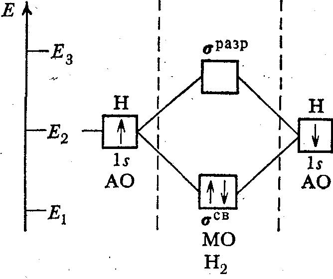 Энергетическая схема образования молекулы водорода Н2