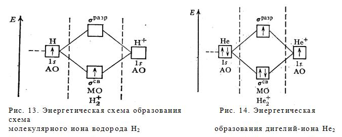 Энергетическая схема образования молекулы водорода