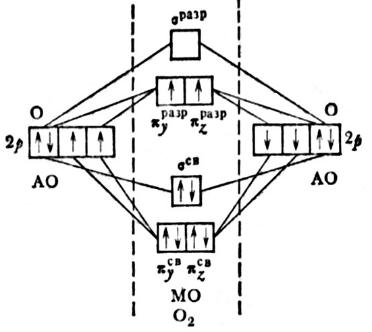 Энергетическая схема образования молекулы кислорода O2