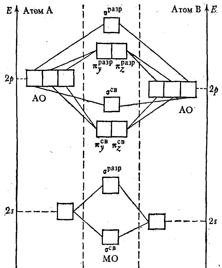 Энергетическая схема образования двух атомных гетеронуклеарных молекул элементов второго периода