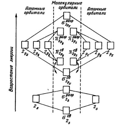Энергетическая схема образования молекулярных орбиталей из атомных для гомоядерных молекул второго периода