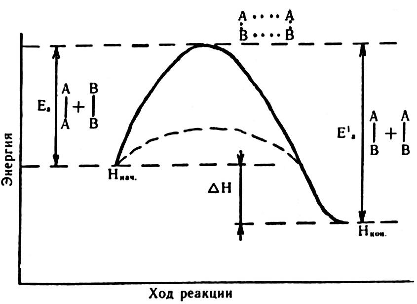 Изменение энергии реагирующей системы