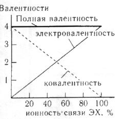Изменение ковалентности и электровалентности центрального атома идеализированной молекулы состава ЭХ4 в зависимости от ионности химической связи; атом Х одновалентный атом, типа Н, F и т.п
