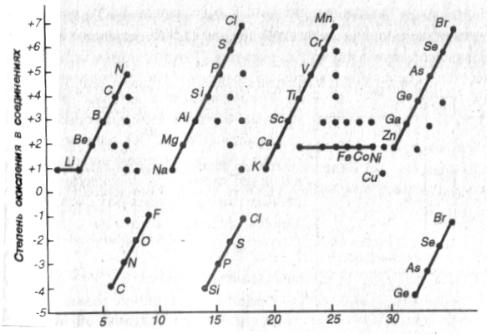 Наиболее распространенные степени окисления первых 35 элементов. Линиями соединены высшие и низшие степени окисления